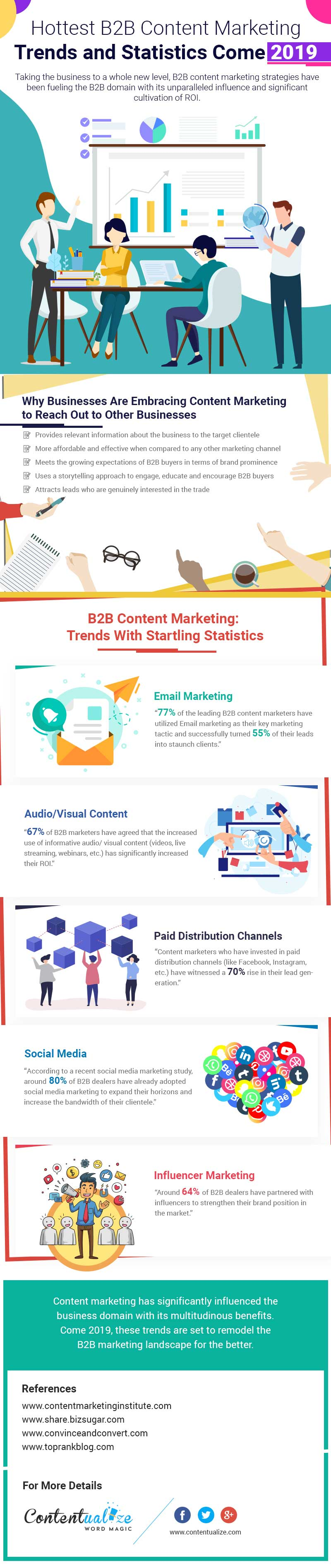 B2B content marketing trends 2019